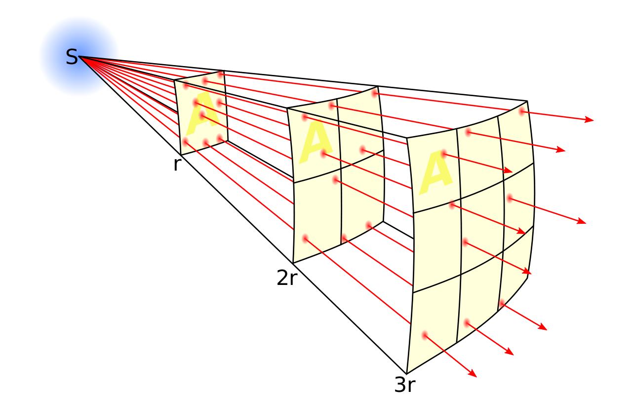 omgekeerde-kwadraad-regel